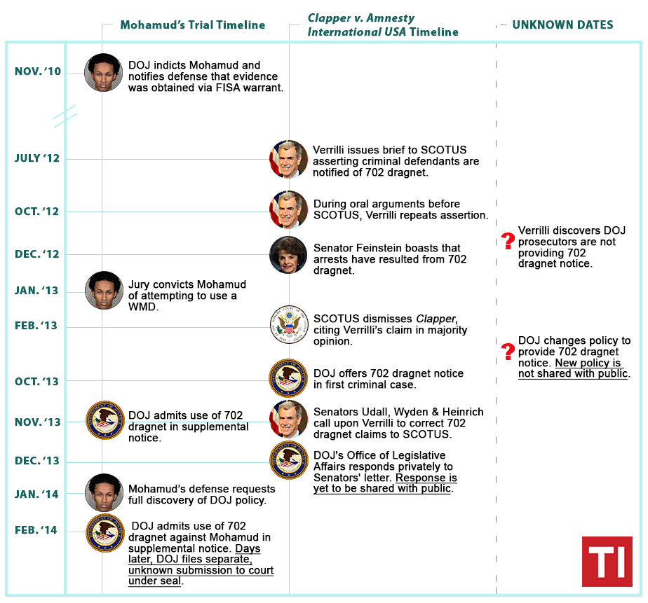 A parallel timeline of events in the cases of U.S. v. Mohamud and Clapper v. Amnesty International USA.  Image courtesy of Robin Rumancik.